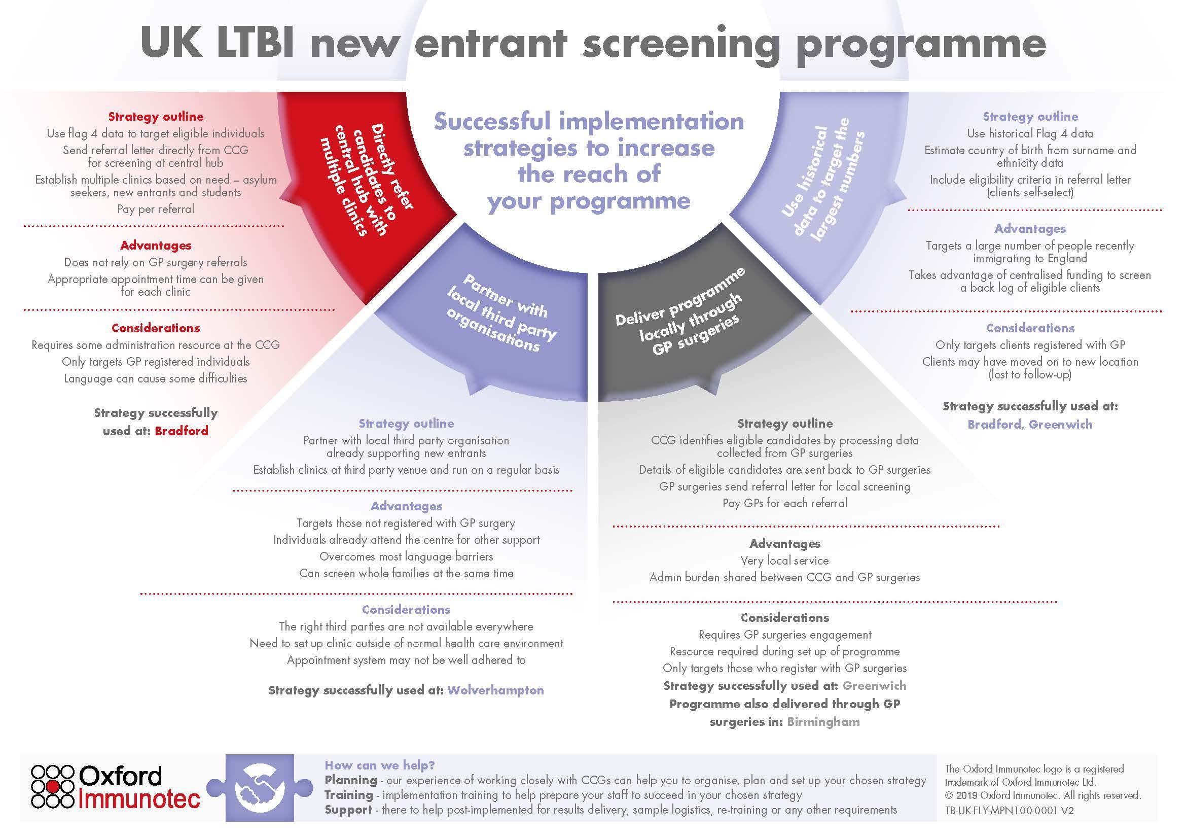 UK Tuberculosis Screening Programmes - Oxford Diagnostic Laboratories
